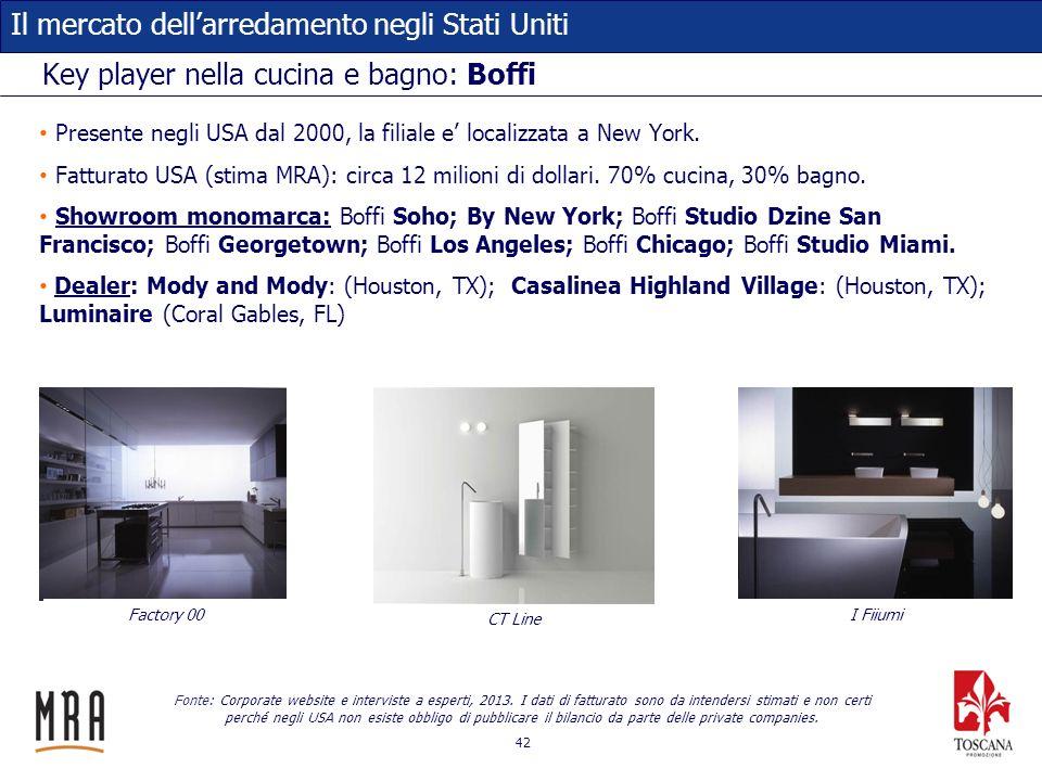 42 Il mercato dellarredamento negli Stati Uniti Key player nella cucina e bagno: Boffi Presente negli USA dal 2000, la filiale e localizzata a New Yor