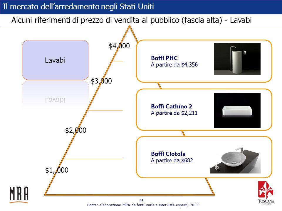 48 Il mercato dellarredamento negli Stati Uniti Alcuni riferimenti di prezzo di vendita al pubblico (fascia alta) - Lavabi $1,,000 $2,000 $3,000 $4,00