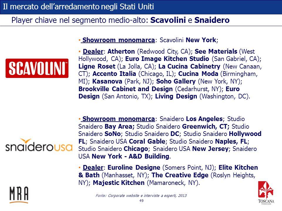 49 Il mercato dellarredamento negli Stati Uniti Player chiave nel segmento medio-alto: Scavolini e Snaidero Fonte: Corporate website e interviste a es