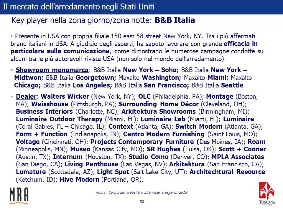 52 Il mercato dellarredamento negli Stati Uniti Key player nella zona giorno/zona notte: B&B Italia Presente in USA con propria filiale 150 east 58 st