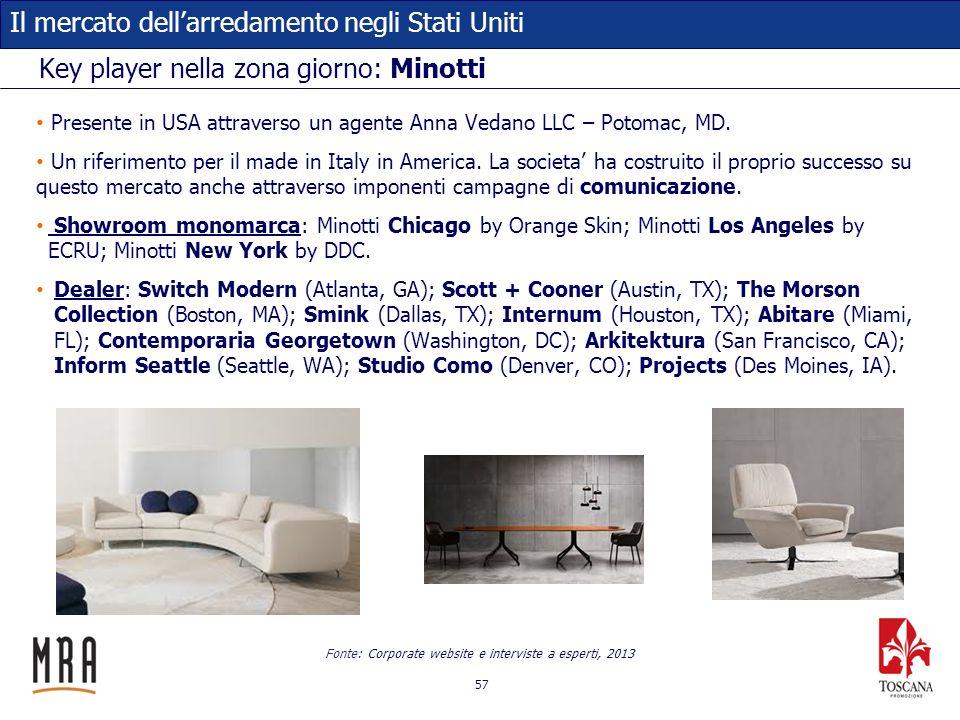 57 Il mercato dellarredamento negli Stati Uniti Key player nella zona giorno: Minotti Presente in USA attraverso un agente Anna Vedano LLC – Potomac,