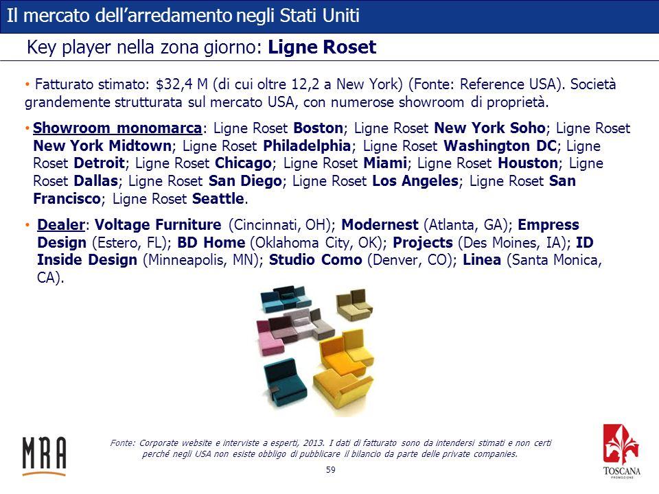 59 Il mercato dellarredamento negli Stati Uniti Key player nella zona giorno: Ligne Roset Fatturato stimato: $32,4 M (di cui oltre 12,2 a New York) (F