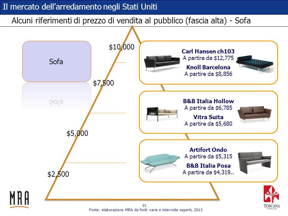61 Il mercato dellarredamento negli Stati Uniti Alcuni riferimenti di prezzo di vendita al pubblico (fascia alta) - Sofa $2,500 $5,000 $7,500 $10,000