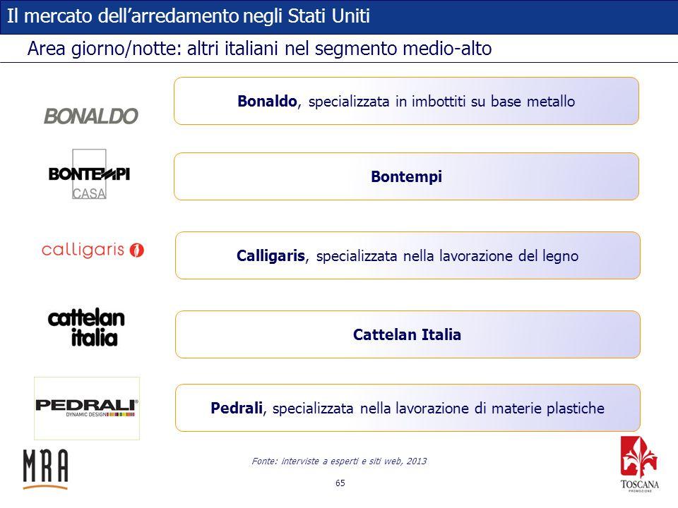 65 Il mercato dellarredamento negli Stati Uniti Area giorno/notte: altri italiani nel segmento medio-alto Fonte: interviste a esperti e siti web, 2013