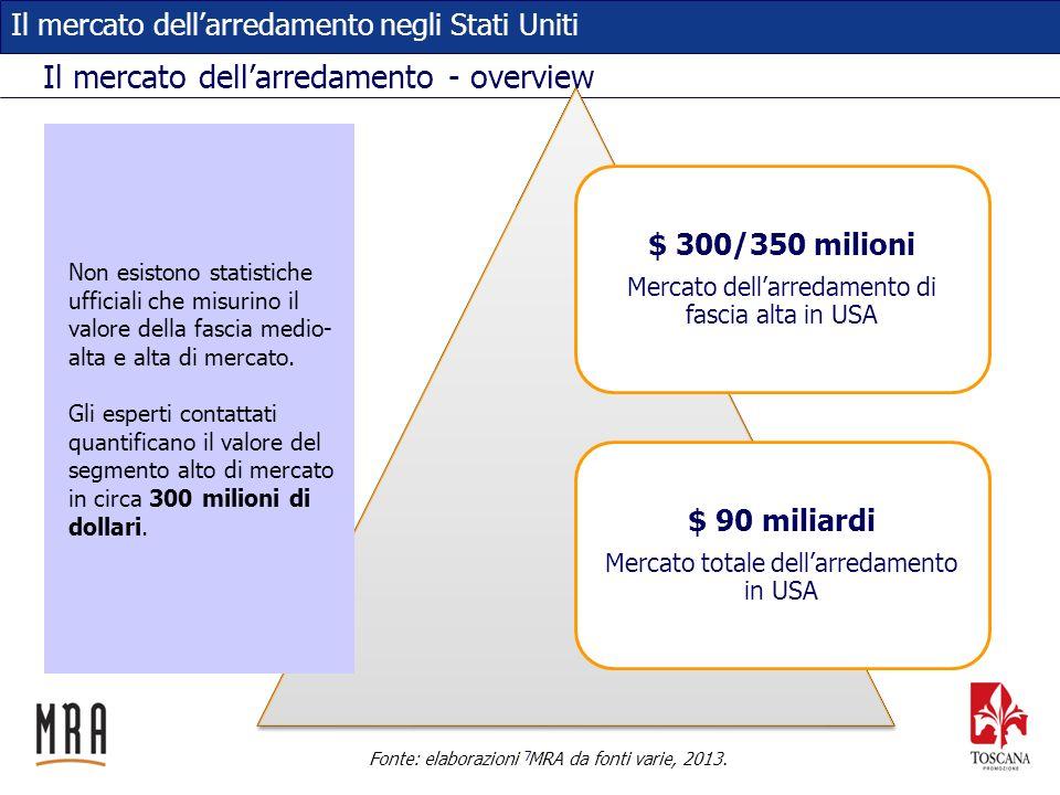 18 Il mercato dellarredamento negli Stati Uniti Le importazioni dallItalia: complemento e decorazione Fonte: US International Trade Administration, 2013.