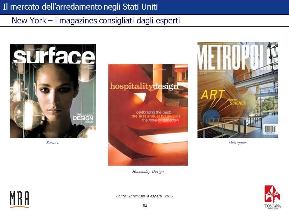 82 Il mercato dellarredamento negli Stati Uniti New York – i magazines consigliati dagli esperti Fonte: Interviste a esperti, 2013 Surface Hospitality