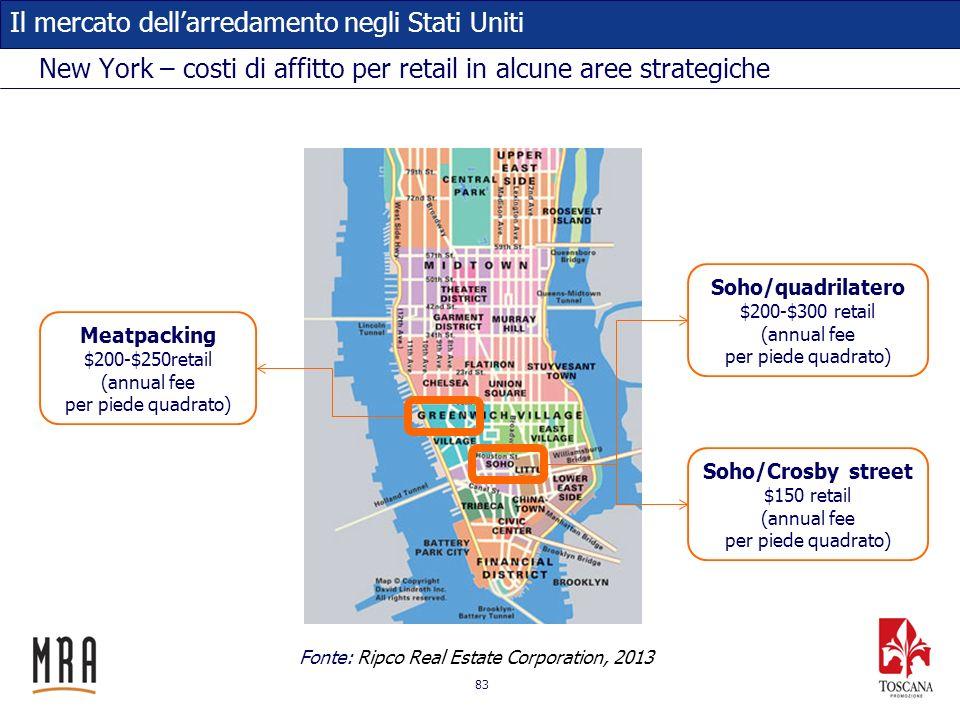 83 Il mercato dellarredamento negli Stati Uniti New York – costi di affitto per retail in alcune aree strategiche Soho/quadrilatero $200-$300 retail (