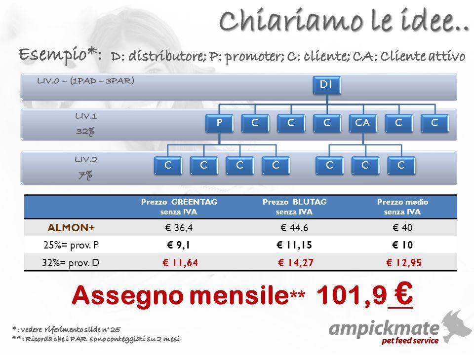 D1PCCCCCCCCACCCCC Prezzo GREENTAG senza IVA Prezzo BLUTAG senza IVA Prezzo medio senza IVA ALMON+ 36,4 44,6 40 25%= prov.