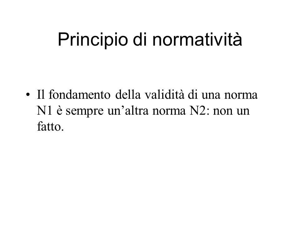 Principio di normatività Il fondamento della validità di una norma N1 è sempre unaltra norma N2: non un fatto.