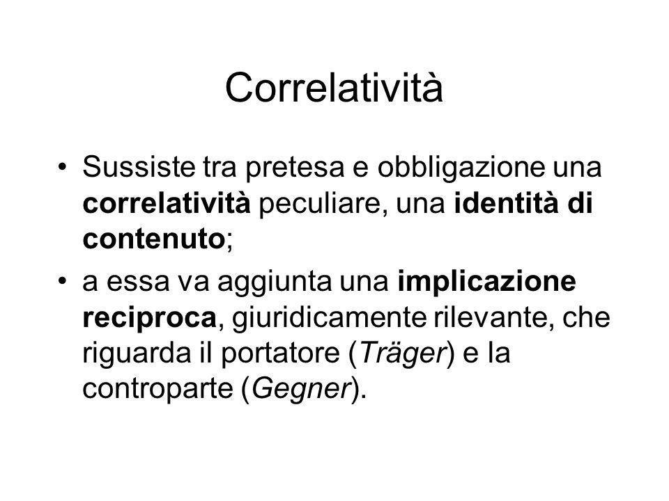 Correlatività Sussiste tra pretesa e obbligazione una correlatività peculiare, una identità di contenuto; a essa va aggiunta una implicazione reciproc