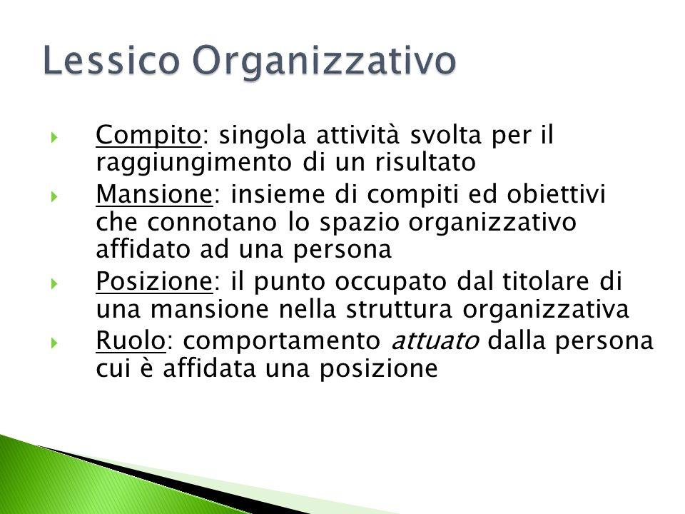 Lessico Organizzativo Compito: singola attività svolta per il raggiungimento di un risultato Mansione: insieme di compiti ed obiettivi che connotano l