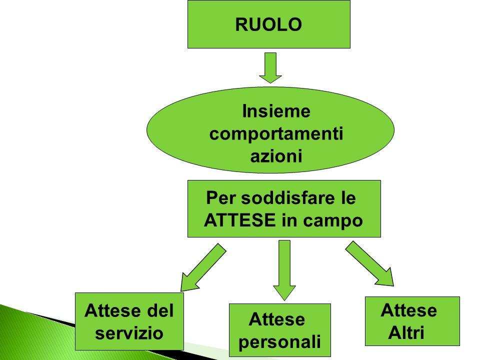 RUOLO Insieme comportamenti azioni Attese del servizio Attese Altri Attese personali Per soddisfare le ATTESE in campo