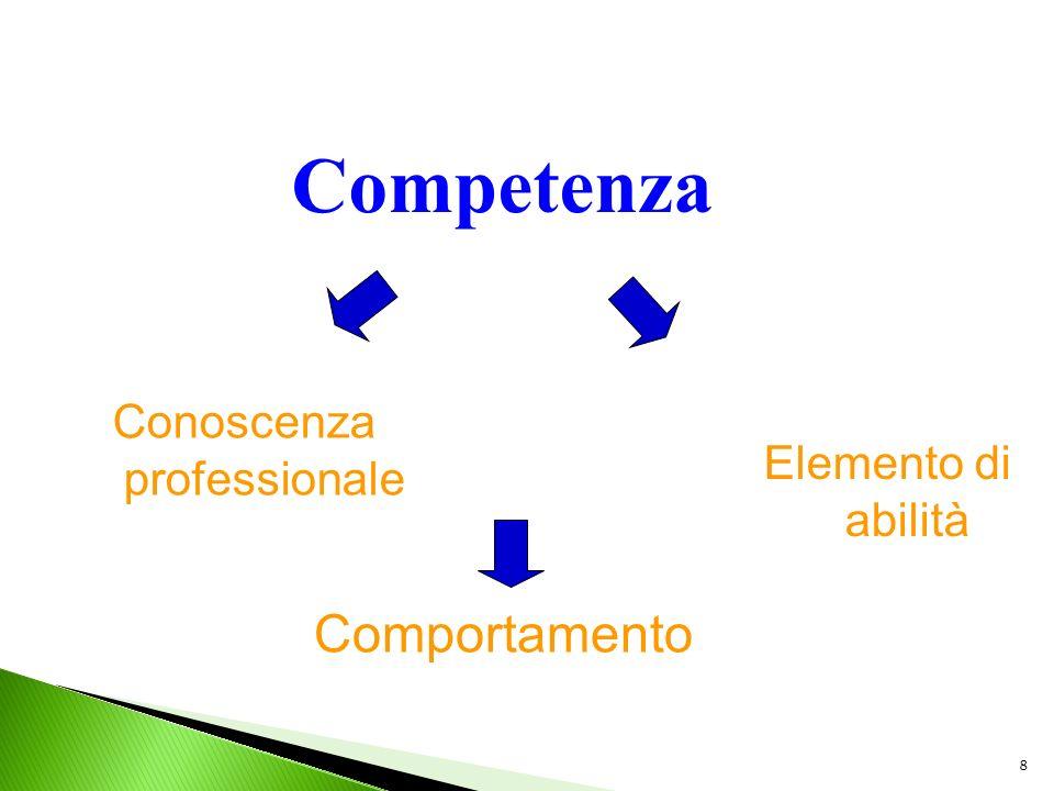 8 Competenza Conoscenza professionale Elemento di abilità Comportamento