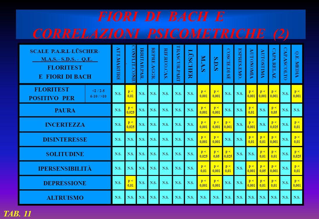 FIORI DI BACH E CORRELAZIONI PSICOMETRICHE (2) SCALE P.A.R.I.-LÜSCHER- ___M.A.S. - S.D.S. -_Q.E.__ FLORITEST E FIORI DI BACH ATT.MARTIRE CONFLIT.CONIU