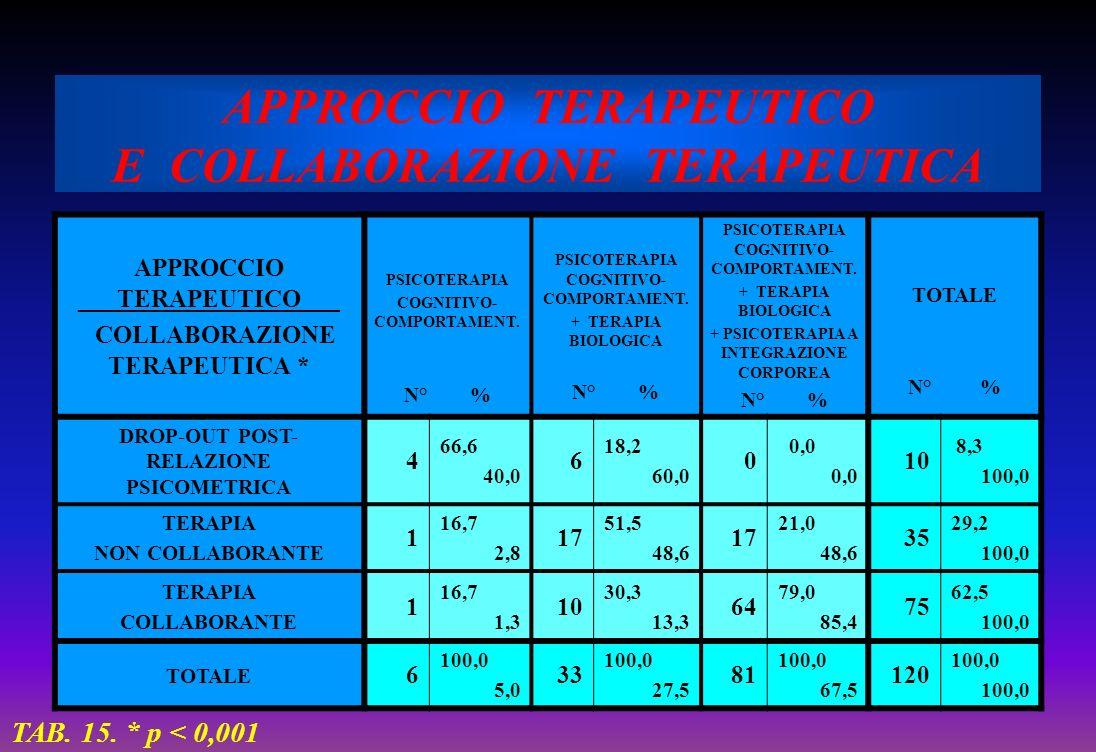APPROCCIO TERAPEUTICO E COLLABORAZIONE TERAPEUTICA APPROCCIO ___TERAPEUTICO___ COLLABORAZIONE TERAPEUTICA * PSICOTERAPIA COGNITIVO- COMPORTAMENT. N° %