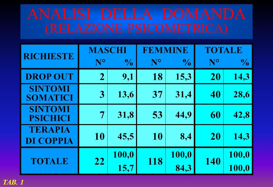 ANALISI DELLA DOMANDA (RELAZIONE PSICOMETRICA) RICHIESTE MASCHI N° % FEMMINE N° % TOTALE N° % DROP OUT 2 9,1 18 15,3 20 14,3 SINTOMI SOMATICI 3 13,6 3