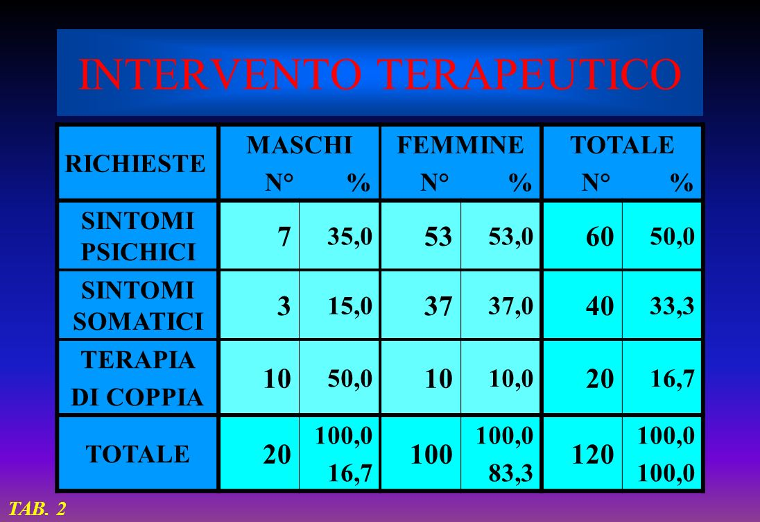 INTERVENTO TERAPEUTICO RICHIESTE MASCHI N° % FEMMINE N° % TOTALE N° % SINTOMI PSICHICI 7 35,0 53 53,0 60 50,0 SINTOMI SOMATICI 3 15,0 37 37,0 40 33,3