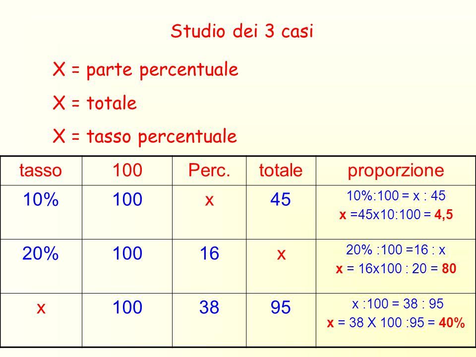 Studio dei 3 casi tasso100Perc.totaleproporzione 10%100x45 10%:100 = x : 45 x =45x10:100 = 4,5 20%10016x 20% :100 =16 : x x = 16x100 : 20 = 80 x100389