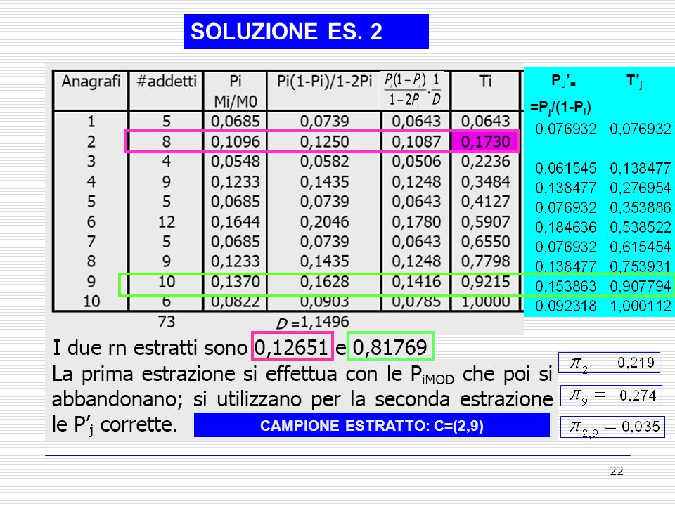 22 SOLUZIONE ES. 2 P J = =P j /(1-P I ) TjTj CAMPIONE ESTRATTO: C=(2,9) =