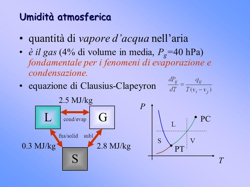 Umidità atmosferica quantità di vapore dacqua nellaria è il gas (4% di volume in media, P g =40 hPa) fondamentale per i fenomeni di evaporazione e con