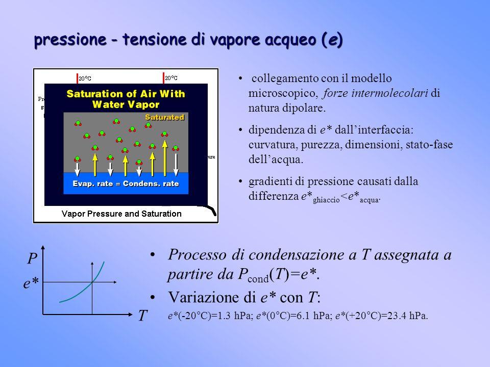 pressione - tensione di vapore acqueo (e) collegamento con il modello microscopico, forze intermolecolari di natura dipolare. dipendenza di e* dallint