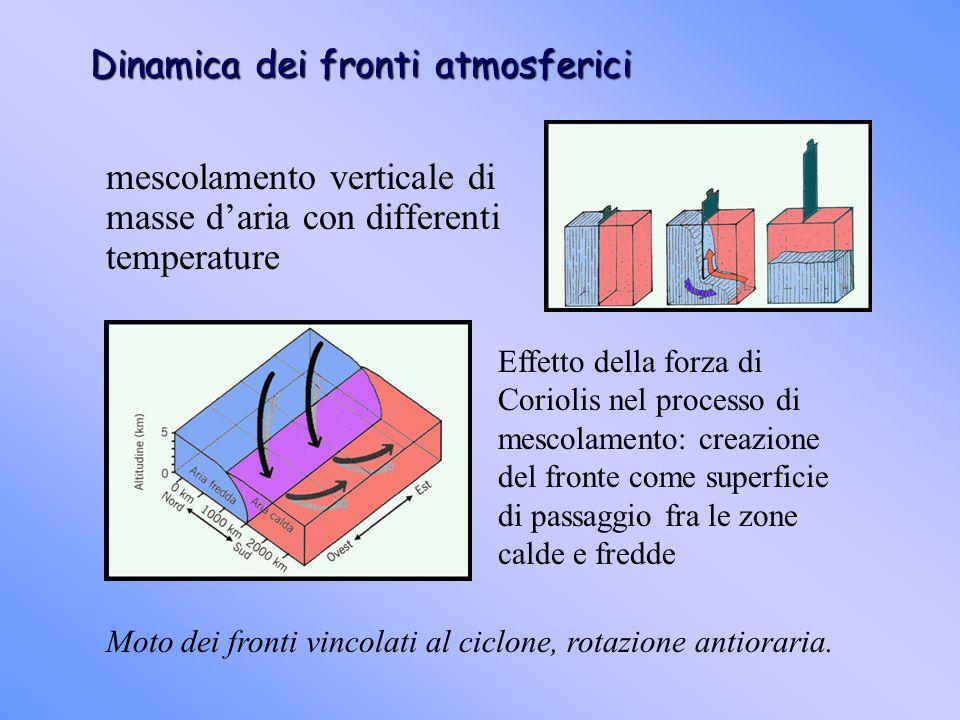 Dinamica dei fronti atmosferici mescolamento verticale di masse daria con differenti temperature Effetto della forza di Coriolis nel processo di mesco