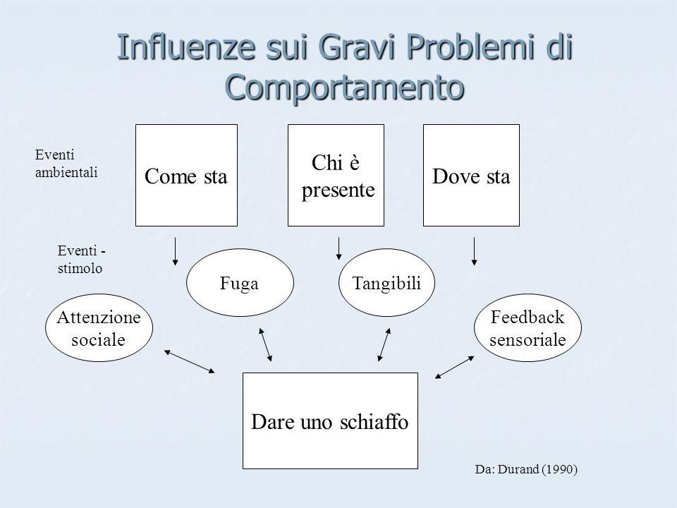 Attenzione sociale FugaTangibili Feedback sensoriale Dare uno schiaffo Come sta Chi è presente Dove sta Influenze sui Gravi Problemi di Comportamento