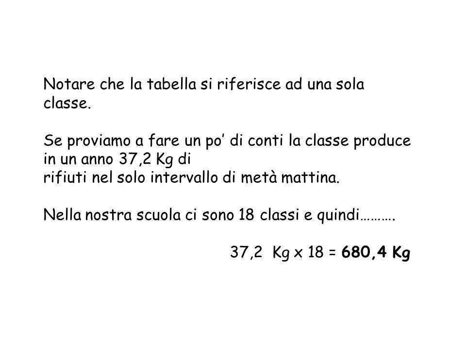 Notare che la tabella si riferisce ad una sola classe. Se proviamo a fare un po di conti la classe produce in un anno 37,2 Kg di rifiuti nel solo inte