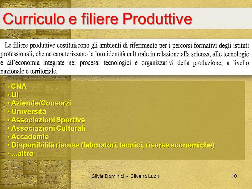 Curriculo e filiere Produttive Silvia Dominici - Silvano Luchi CNA UI UI Aziende/Consorzi Aziende/Consorzi Università Università Associazioni Sportive