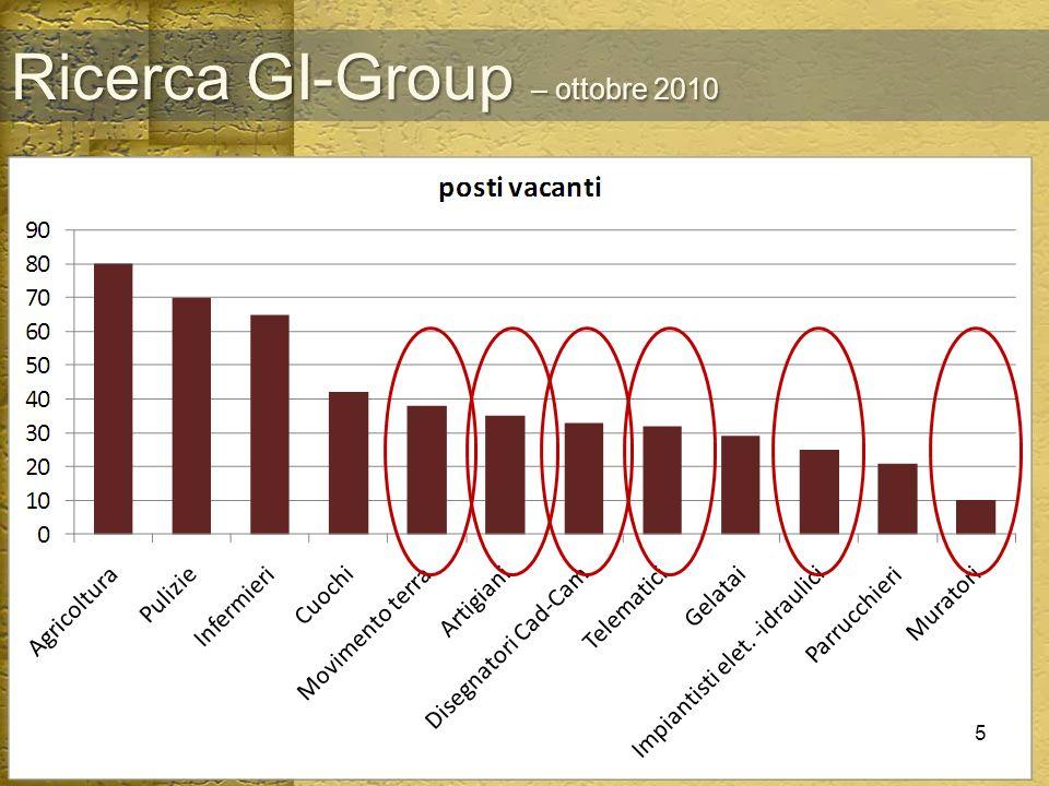 Ricerca GI-Group – ottobre 2010 Silvia Dominici - Silvano Luchi5