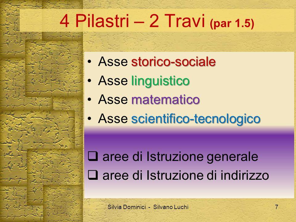 4 Pilastri – 2 Travi (par 1.5) storico-socialeAsse storico-sociale linguisticoAsse linguistico matematicoAsse matematico scientifico-tecnologicoAsse s