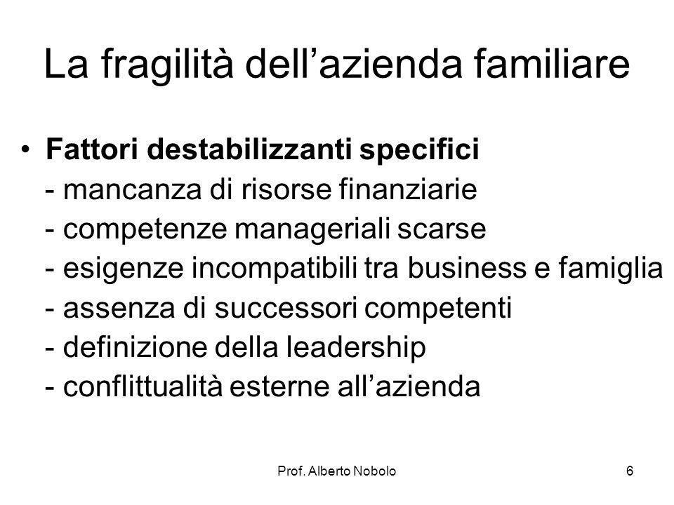 Prof. Alberto Nobolo La fragilità dellazienda familiare Fattori destabilizzanti specifici - mancanza di risorse finanziarie - competenze manageriali s