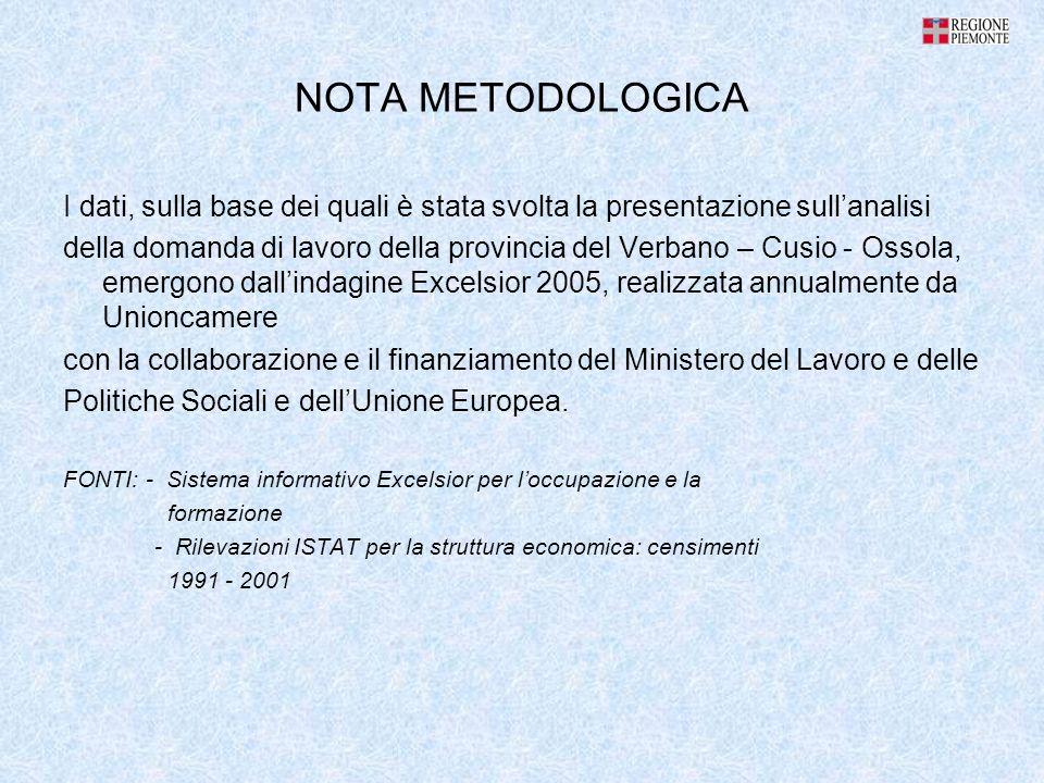 NOTA METODOLOGICA I dati, sulla base dei quali è stata svolta la presentazione sullanalisi della domanda di lavoro della provincia del Verbano – Cusio