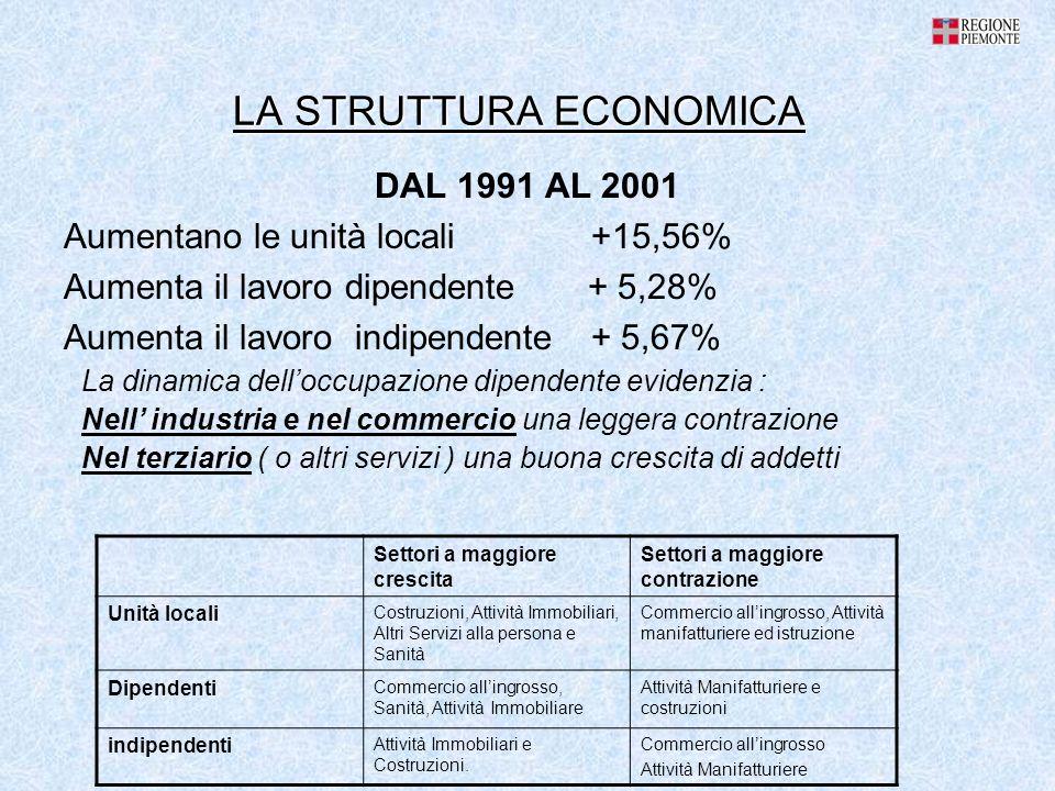 LA STRUTTURA ECONOMICA DAL 1991 AL 2001 Aumentano le unità locali +15,56% Aumenta il lavoro dipendente + 5,28% Aumenta il lavoro indipendente + 5,67%