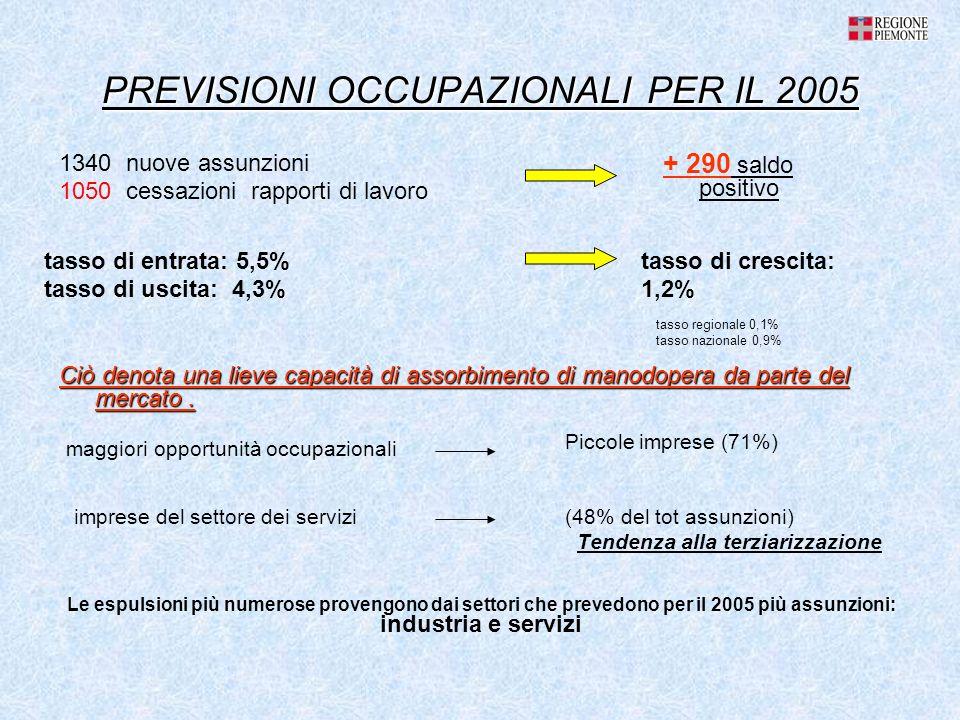 PREVISIONI OCCUPAZIONALI PER IL 2005 (48% del tot assunzioni) Tendenza alla terziarizzazione tasso di entrata: 5,5% tasso di uscita: 4,3% Ciò denota una lieve capacità di assorbimento di manodopera da parte del mercato.
