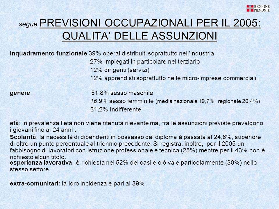 PREVISIONI OCCUPAZIONALI PER IL 2005: QUALITA DELLE ASSUNZIONI segue PREVISIONI OCCUPAZIONALI PER IL 2005: QUALITA DELLE ASSUNZIONI inquadramento funzionale 39% operai distribuiti soprattutto nellindustria.