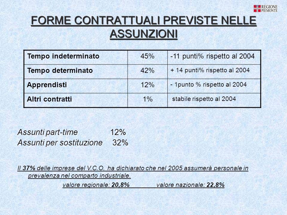 FORME CONTRATTUALI PREVISTE NELLE ASSUNZIONI Assunti part-time 12% Assunti per sostituzione 32% Tempo indeterminato45%-11 punti% rispetto al 2004 Tempo determinato42% + 14 punti% rispetto al 2004 Apprendisti12% - 1punto % rispetto al 2004 Altri contratti1% stabile rispetto al 2004 Il 37% delle imprese del V.C.O.