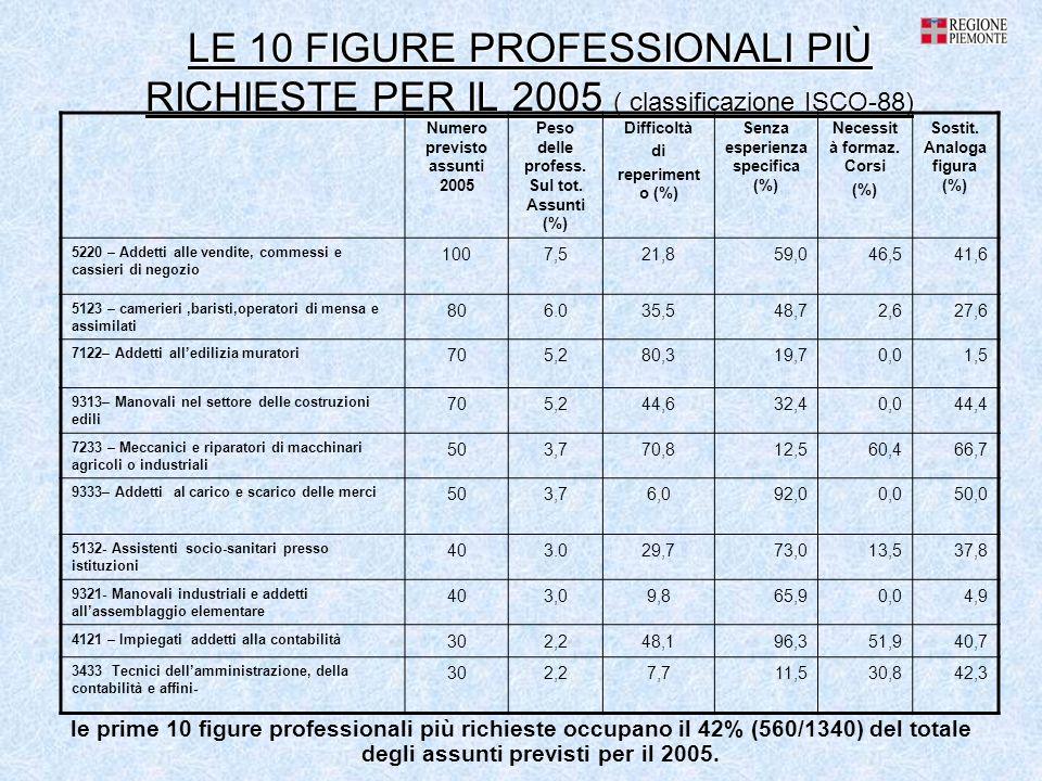 LE 10 FIGURE PROFESSIONALI PIÙ RICHIESTE PER IL 2005 ( classificazione ISCO-88) le prime 10 figure professionali più richieste occupano il 42% (560/1340) del totale degli assunti previsti per il 2005.