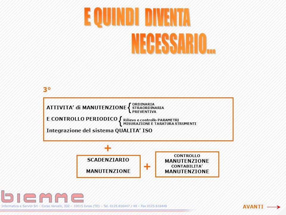 ATTIVITA di MANUTENZIONE E CONTROLLO PERIODICO Integrazione del sistema QUALITA ISO + SCADENZIARIO MANUTENZIONE CONTROLLO MANUTENZIONE CONTABILITA MANUTENZIONE + 3°3° { ORDINARIA STRAORDINARIA PREVENTIVA { Rilievo e controllo PARAMETRI MISURAZIONE E TARATURA STRUMENTI AVANTI