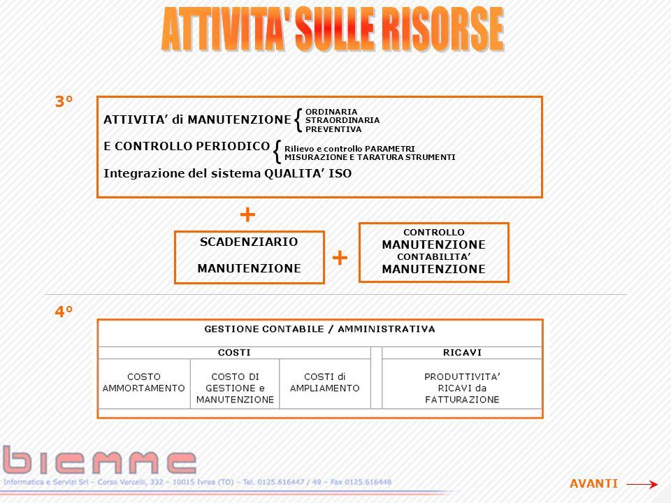 4°4° ATTIVITA di MANUTENZIONE E CONTROLLO PERIODICO Integrazione del sistema QUALITA ISO + SCADENZIARIO MANUTENZIONE CONTROLLO MANUTENZIONE CONTABILITA MANUTENZIONE + 3°3° { ORDINARIA STRAORDINARIA PREVENTIVA { Rilievo e controllo PARAMETRI MISURAZIONE E TARATURA STRUMENTI AVANTI