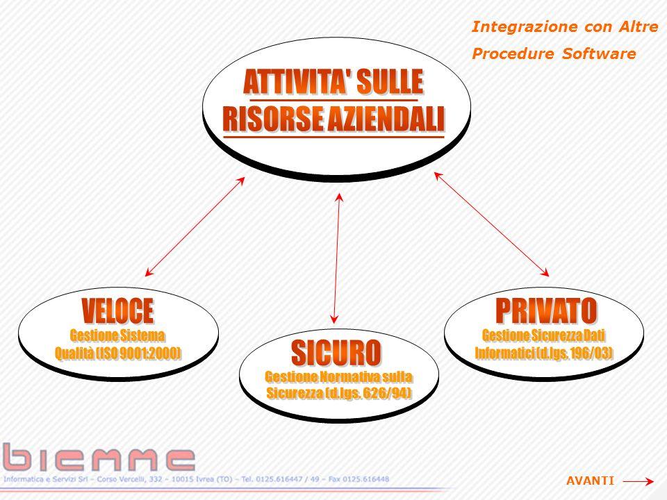 Integrazione con Altre Procedure Software AVANTI