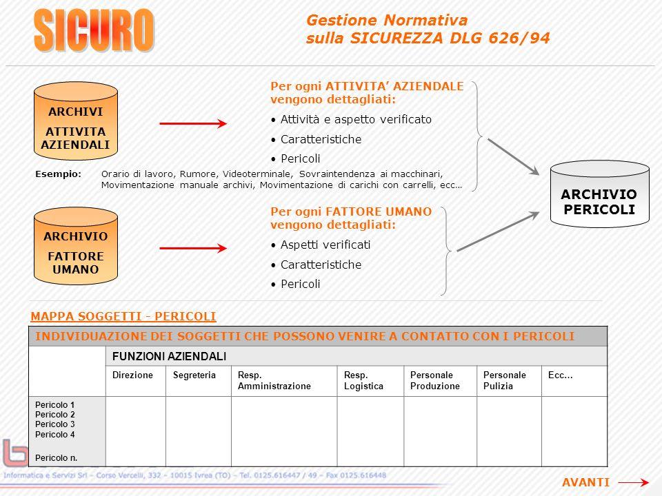 Gestione Normativa sulla SICUREZZA DLG 626/94 ARCHIVIO PERICOLI Per ogni FATTORE UMANO vengono dettagliati: Aspetti verificati Caratteristiche Pericoli ARCHIVIO FATTORE UMANO ARCHIVI ATTIVITA AZIENDALI Per ogni ATTIVITA AZIENDALE vengono dettagliati: Attività e aspetto verificato Caratteristiche Pericoli Esempio: Orario di lavoro, Rumore, Videoterminale, Sovraintendenza ai macchinari, Movimentazione manuale archivi, Movimentazione di carichi con carrelli, ecc… MAPPA SOGGETTI - PERICOLI INDIVIDUAZIONE DEI SOGGETTI CHE POSSONO VENIRE A CONTATTO CON I PERICOLI FUNZIONI AZIENDALI DirezioneSegreteriaResp.