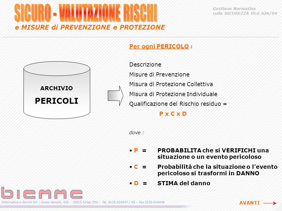 Per ogni PERICOLO : Descrizione Misure di Prevenzione Misura di Protezione Collettiva Misura di Protezione Individuale Qualificazione del Rischio residuo = P x C x D dove : P = PROBABILITA che si VERIFICHI una situazione o un evento pericoloso C =Probabilità che la situazione o levento pericoloso si trasformi in DANNO D =STIMA del danno Gestione Normativa sulla SICUREZZA DLG 626/94 e MISURE di PREVENZIONE e PROTEZIONE ARCHIVIO PERICOLI AVANTI