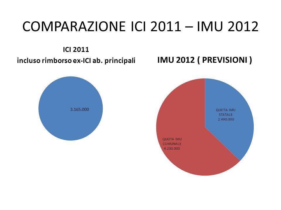 COMPARAZIONE ICI 2011 – IMU 2012 ICI 2011 incluso rimborso ex-ICI ab. principali IMU 2012 ( PREVISIONI )