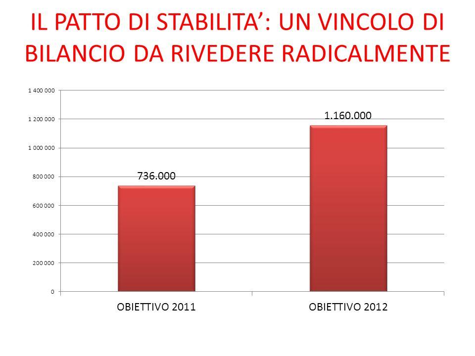 IL PATTO DI STABILITA: UN VINCOLO DI BILANCIO DA RIVEDERE RADICALMENTE