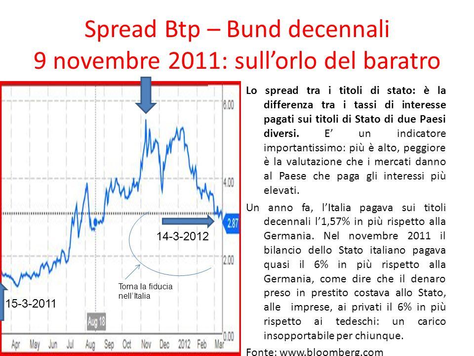 Spread Btp – Bund decennali 9 novembre 2011: sullorlo del baratro Lo spread tra i titoli di stato: è la differenza tra i tassi di interesse pagati sui titoli di Stato di due Paesi diversi.