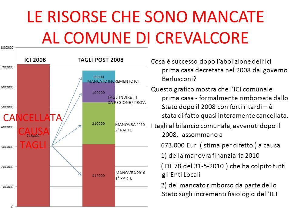 LE RISORSE CHE SONO MANCATE AL COMUNE DI CREVALCORE Cosa è successo dopo labolizione dellIci prima casa decretata nel 2008 dal governo Berlusconi.