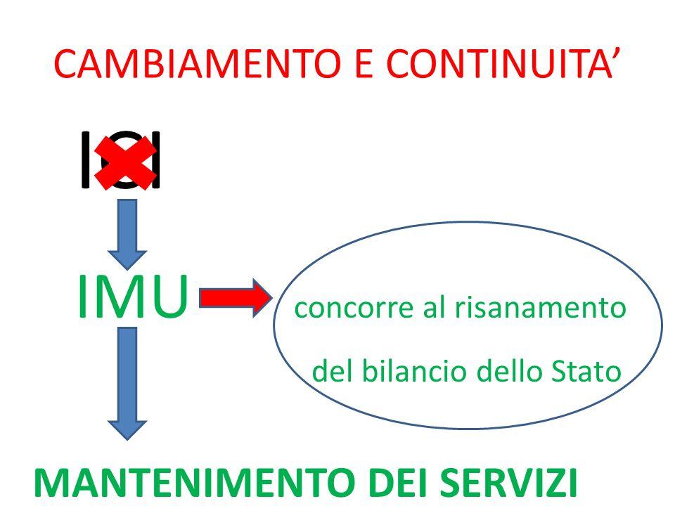 CAMBIAMENTO E CONTINUITA ICI IMU concorre al risanamento del bilancio dello Stato MANTENIMENTO DEI SERVIZI