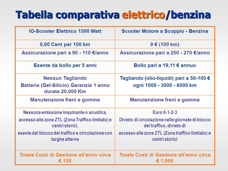 Tabella comparativa elettrico/benzina IO-Scooter Elettrico 1500 WattScooter Motore a Scoppio - Benzina 0,60 Cent per 100 km9 (100 km) Assicurazione pa