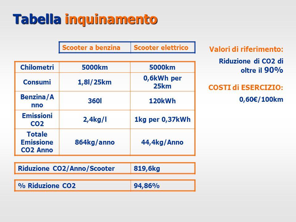 Tabella inquinamento Chilometri5000km Consumi1,8l/25km 0,6kWh per 25km Benzina/A nno 360l120kWh Emissioni CO2 2,4kg/l1kg per 0,37kWh Totale Emissione